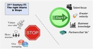 BlogGraphicStartStop